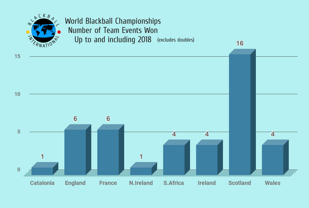 world blackball pool team statistics 2018 by country