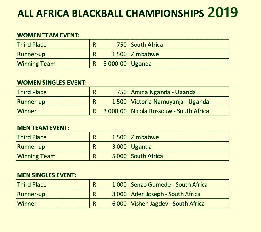 All Africa Blackball Championships results 2019